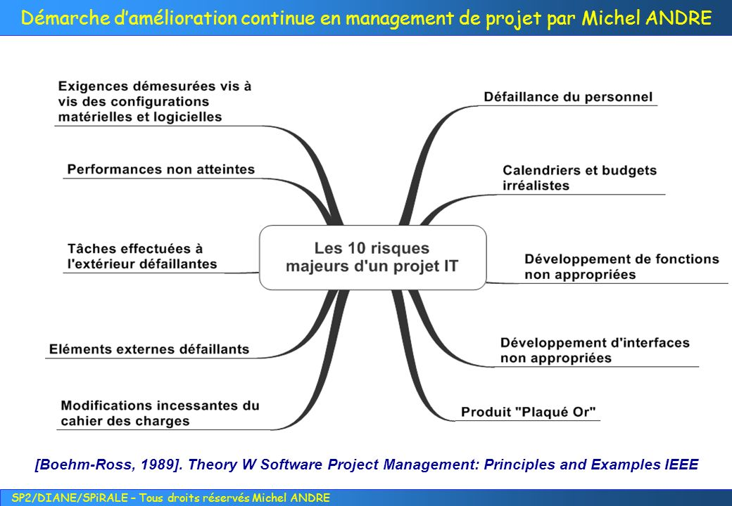 [Boehm-Ross, 1989]. Theory W Software Project Management: Principles and Examples IEEE